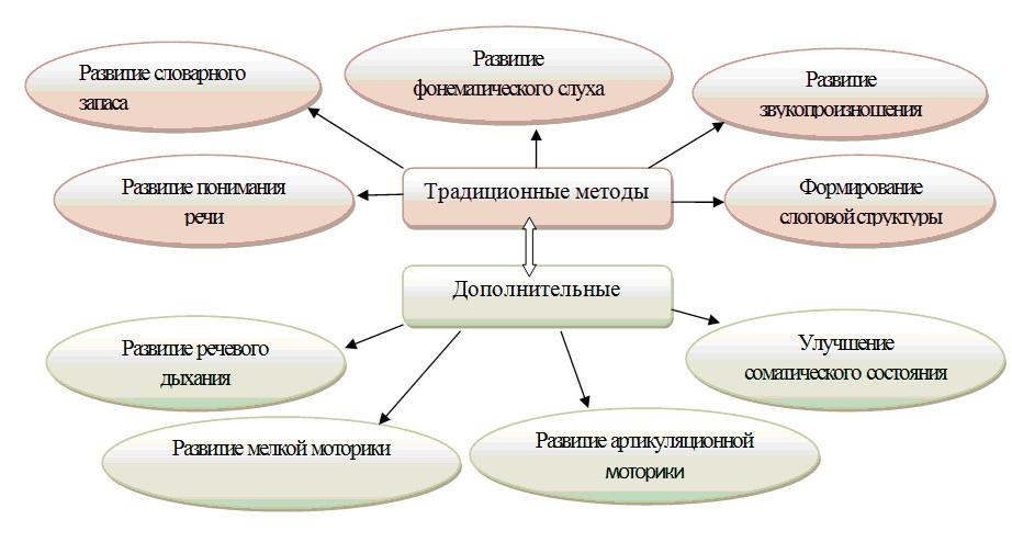 «Схема 1 – Задачи комплексного